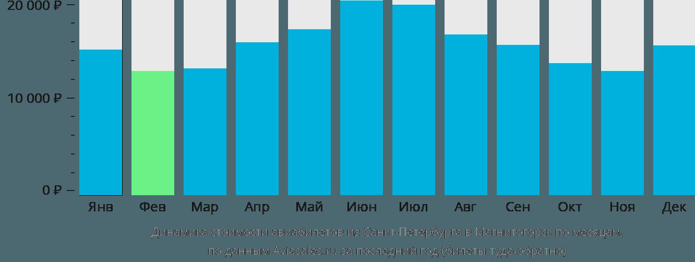 Динамика стоимости авиабилетов из Санкт-Петербурга в Магнитогорск по месяцам