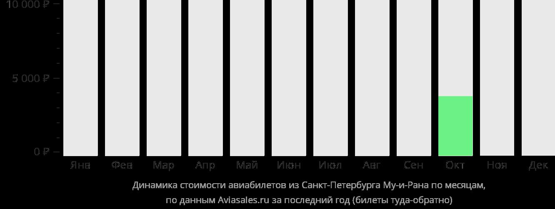 Динамика стоимости авиабилетов из Санкт-Петербурга в Му-и-Рана по месяцам
