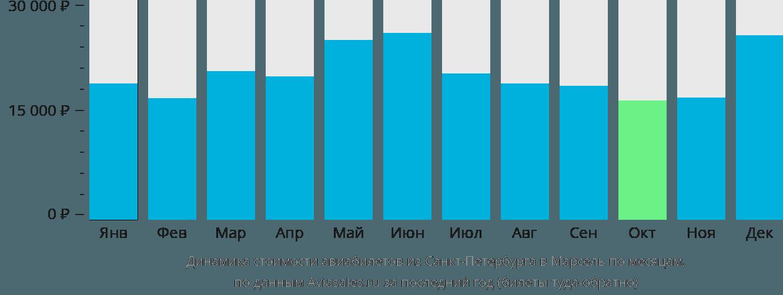Динамика стоимости авиабилетов из Санкт-Петербурга в Марсель по месяцам