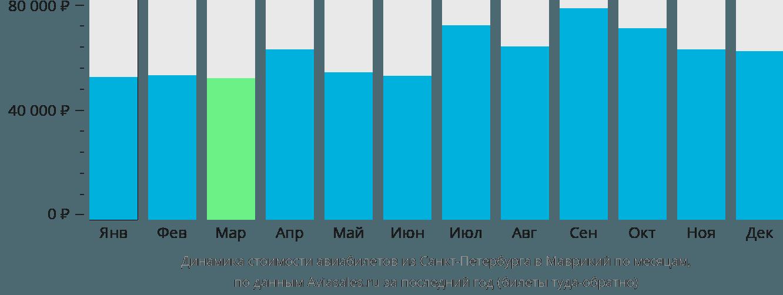Динамика стоимости авиабилетов из Санкт-Петербурга в Маврикий по месяцам