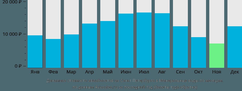 Динамика стоимости авиабилетов из Санкт-Петербурга в Минеральные воды по месяцам