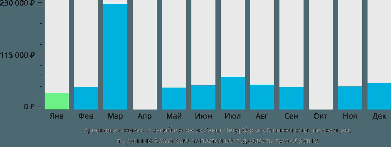Динамика стоимости авиабилетов из Санкт-Петербурга в Миннеаполис по месяцам