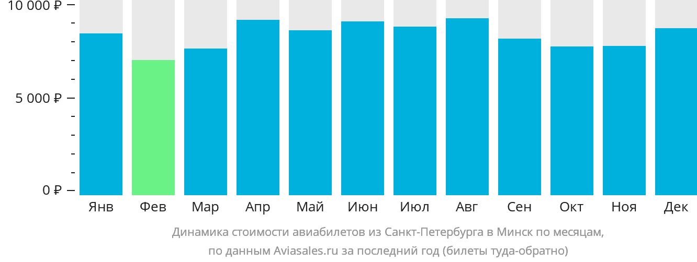Динамика стоимости авиабилетов из Санкт-Петербурга в Минск по месяцам