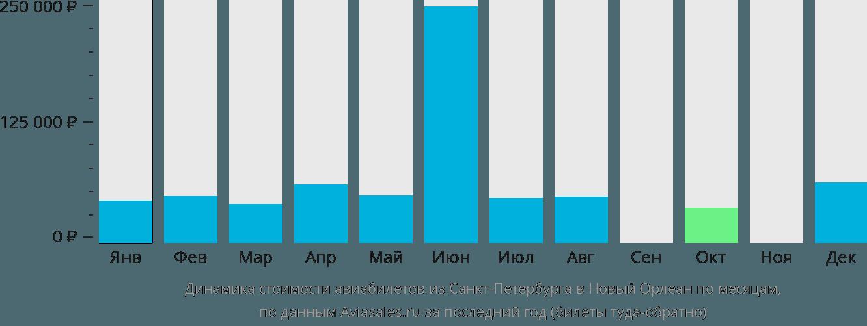 Динамика стоимости авиабилетов из Санкт-Петербурга в Новый Орлеан по месяцам