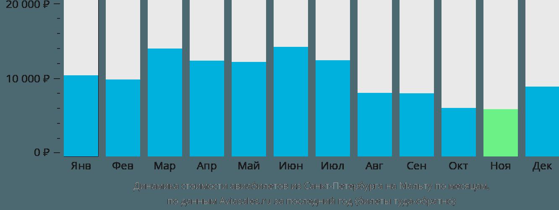Динамика стоимости авиабилетов из Санкт-Петербурга на Мальту по месяцам