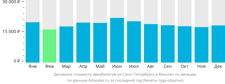 Динамика стоимости авиабилетов из Санкт-Петербурга в Мюнхен по месяцам