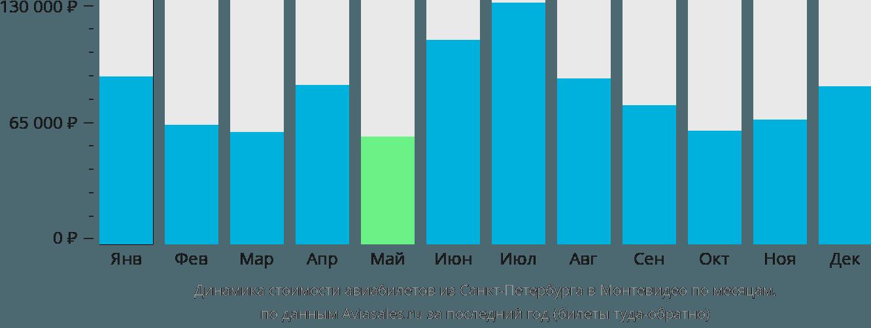 Динамика стоимости авиабилетов из Санкт-Петербурга в Монтевидео по месяцам