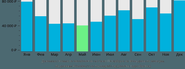 Динамика стоимости авиабилетов из Санкт-Петербурга на Мальдивы по месяцам