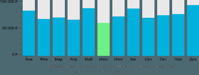 Динамика стоимости авиабилетов из Санкт-Петербурга в Мексику по месяцам