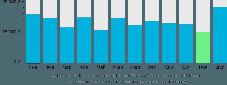 Динамика стоимости авиабилетов из Санкт-Петербурга в Малайзию по месяцам