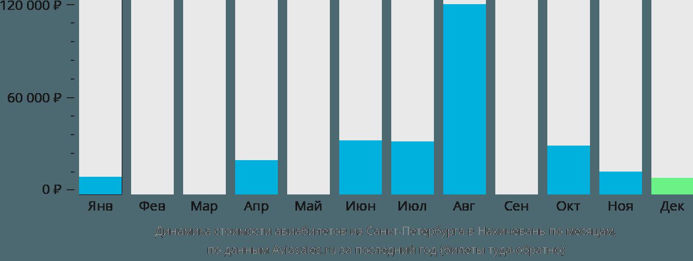 Динамика стоимости авиабилетов из Санкт-Петербурга в Нахичевань по месяцам
