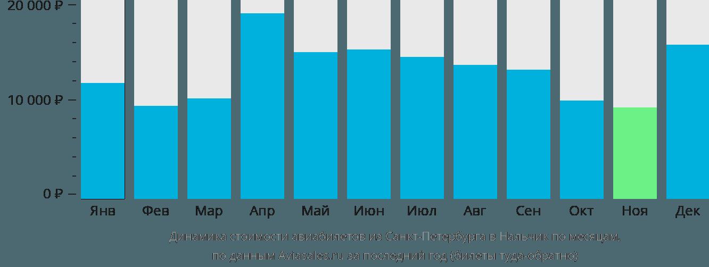 Динамика стоимости авиабилетов из Санкт-Петербурга в Нальчик по месяцам