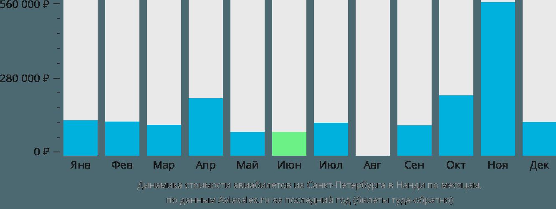 Динамика стоимости авиабилетов из Санкт-Петербурга в Нанди по месяцам