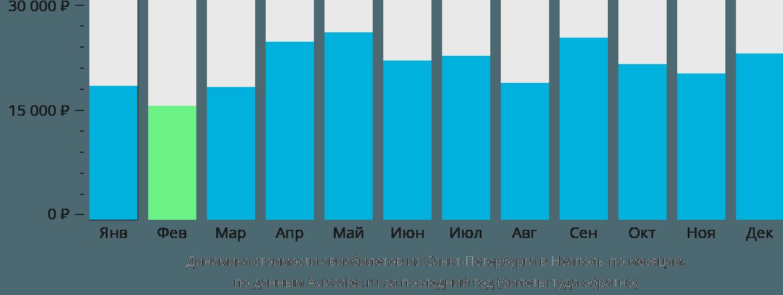 Динамика стоимости авиабилетов из Санкт-Петербурга в Неаполь по месяцам