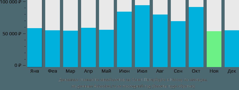 Динамика стоимости авиабилетов из Санкт-Петербурга в Нассау по месяцам