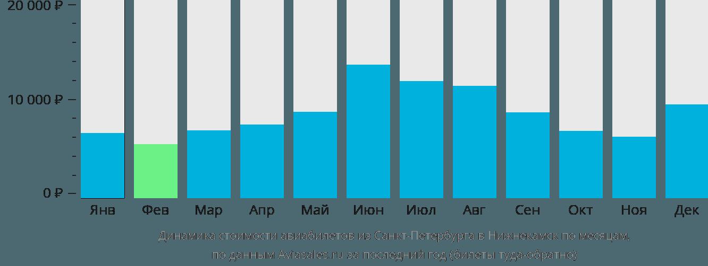 Динамика стоимости авиабилетов из Санкт-Петербурга в Нижнекамск по месяцам