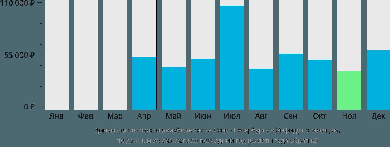 Динамика стоимости авиабилетов из Санкт-Петербурга в Энфиду по месяцам