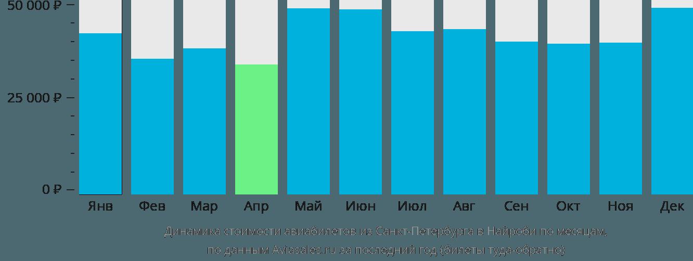 Динамика стоимости авиабилетов из Санкт-Петербурга в Найроби по месяцам