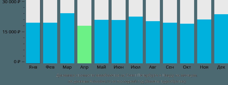 Динамика стоимости авиабилетов из Санкт-Петербурга в Ниццу по месяцам
