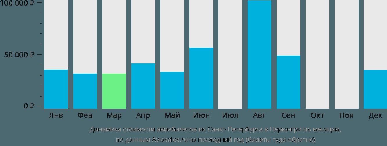 Динамика стоимости авиабилетов из Санкт-Петербурга в Нерюнгри по месяцам