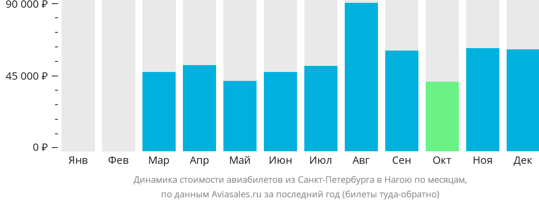Динамика стоимости авиабилетов из Санкт-Петербурга в Нагою по месяцам