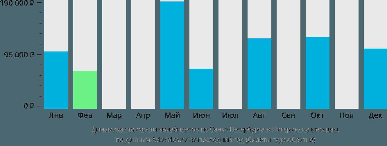 Динамика стоимости авиабилетов из Санкт-Петербурга в Нигерию по месяцам
