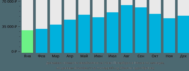Динамика стоимости авиабилетов из Санкт-Петербурга в Нячанг по месяцам