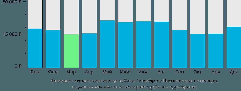 Динамика стоимости авиабилетов из Санкт-Петербурга в Нижневартовск по месяцам