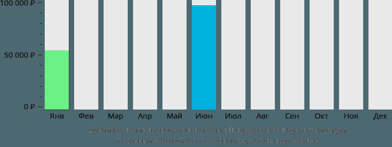 Динамика стоимости авиабилетов из Санкт-Петербурга в Эн-Наджаф по месяцам
