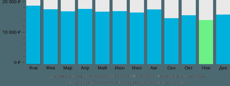 Динамика стоимости авиабилетов из Санкт-Петербурга в Нидерланды по месяцам
