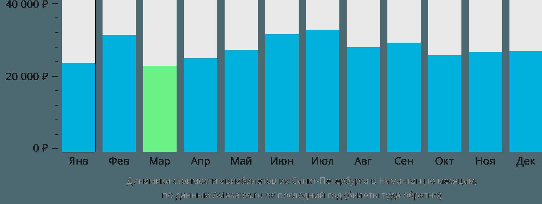 Динамика стоимости авиабилетов из Санкт-Петербурга в Наманган по месяцам