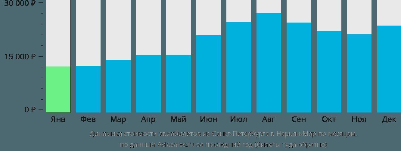 Динамика стоимости авиабилетов из Санкт-Петербурга в Нарьян-Мар по месяцам