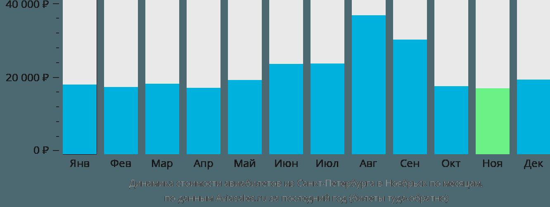 Динамика стоимости авиабилетов из Санкт-Петербурга в Ноябрьск по месяцам