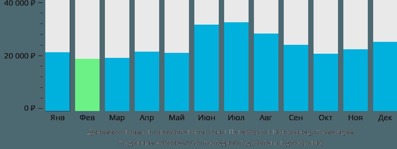Динамика стоимости авиабилетов из Санкт-Петербурга в Новокузнецк по месяцам