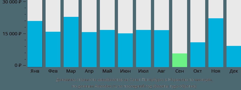 Динамика стоимости авиабилетов из Санкт-Петербурга в Норвегию по месяцам