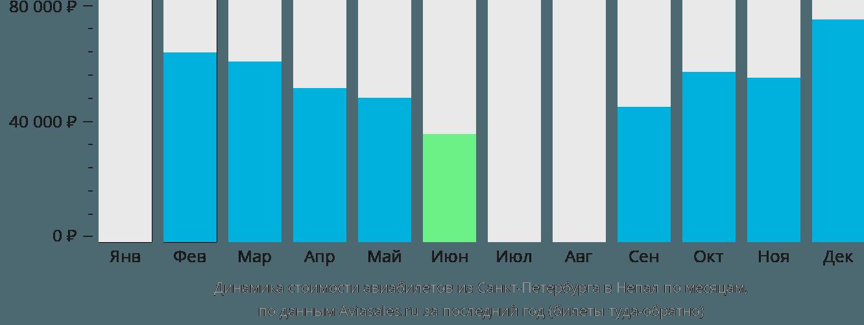 Динамика стоимости авиабилетов из Санкт-Петербурга в Непал по месяцам