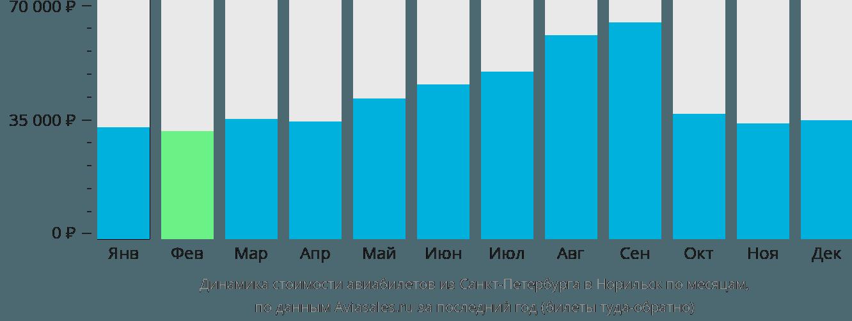 Динамика стоимости авиабилетов из Санкт-Петербурга в Норильск по месяцам