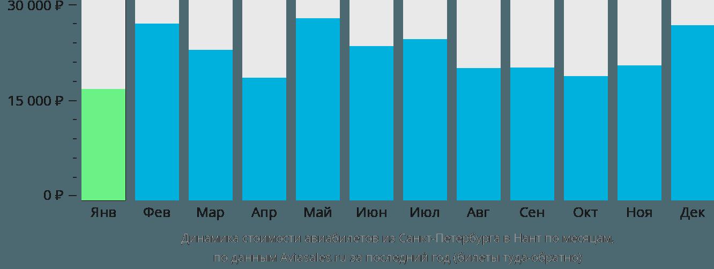 Динамика стоимости авиабилетов из Санкт-Петербурга в Нант по месяцам