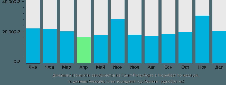Динамика стоимости авиабилетов из Санкт-Петербурга в Нюрнберг по месяцам