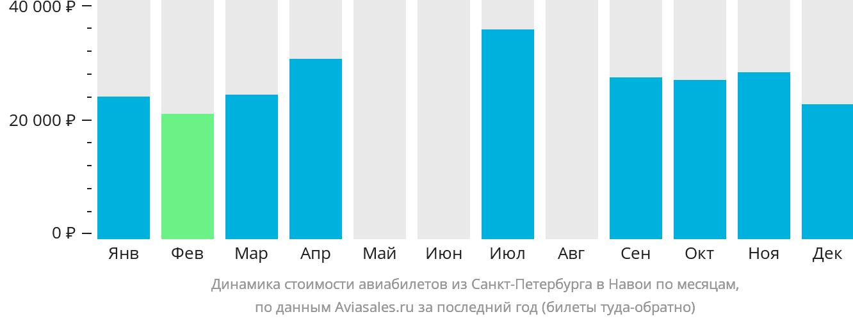 Динамика стоимости авиабилетов из Санкт-Петербурга в Навои по месяцам