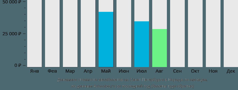 Динамика стоимости авиабилетов из Санкт-Петербурга в Норидж по месяцам