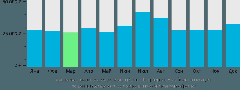 Динамика стоимости авиабилетов из Санкт-Петербурга в Нью-Йорк по месяцам
