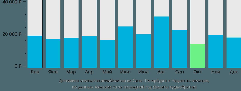 Динамика стоимости авиабилетов из Санкт-Петербурга в Надым по месяцам