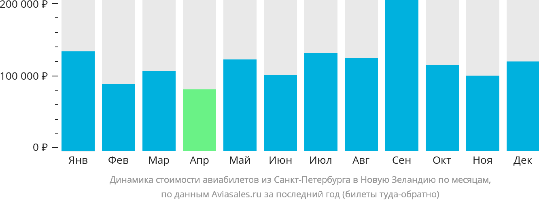 Динамика стоимости авиабилетов из Санкт-Петербурга в Новую Зеландию по месяцам
