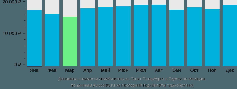 Динамика стоимости авиабилетов из Санкт-Петербурга в Одессу по месяцам