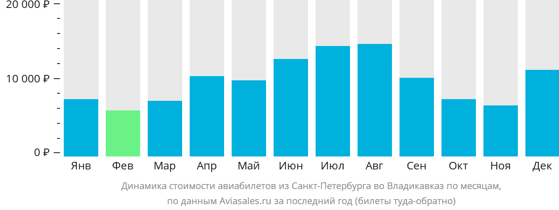 Динамика стоимости авиабилетов из Санкт-Петербурга во Владикавказ по месяцам
