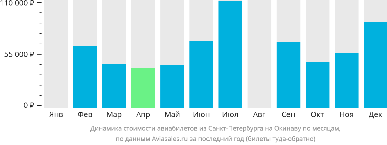Динамика стоимости авиабилетов из Санкт-Петербурга на Окинаву по месяцам