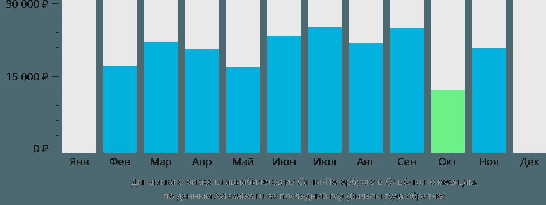 Динамика стоимости авиабилетов из Санкт-Петербурга в Ольбию по месяцам