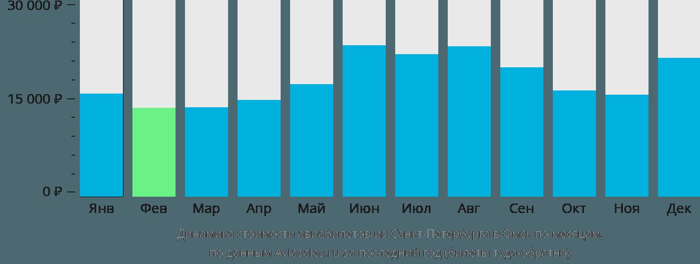 Динамика стоимости авиабилетов из Санкт-Петербурга в Омск по месяцам