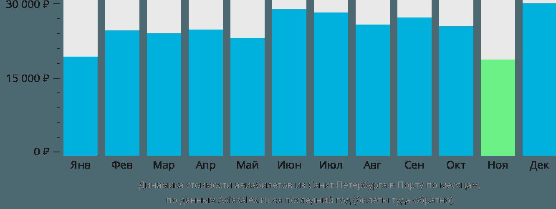 Динамика стоимости авиабилетов из Санкт-Петербурга в Порту по месяцам